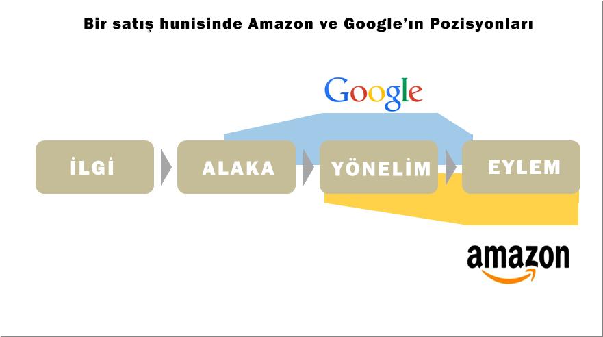 Amazon ve Google'ın Satış Hunisindeki Konumları