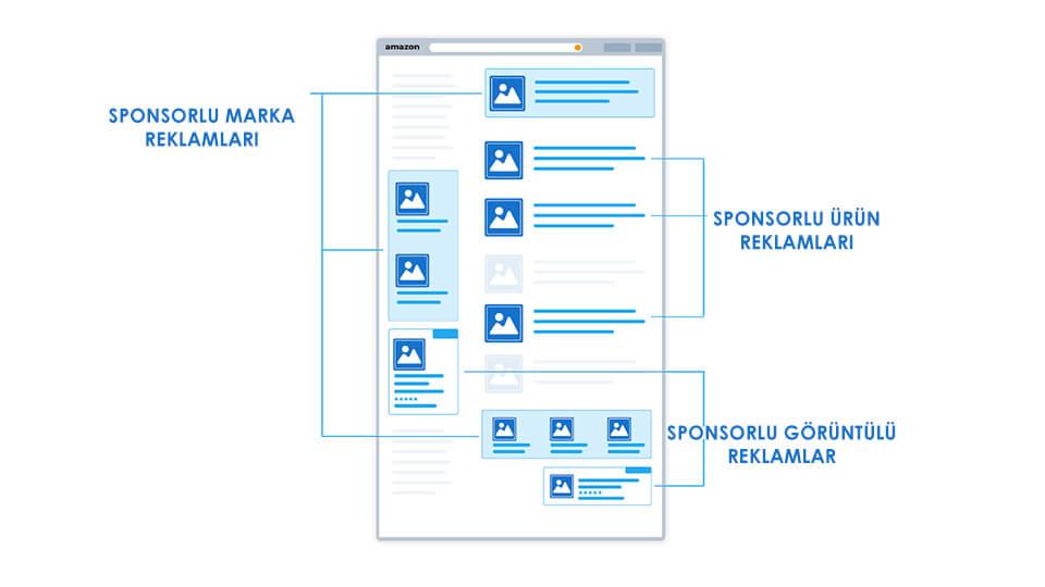 Arama Sonuç Sayfasında Amazon Sponsorlu Reklam Konumları