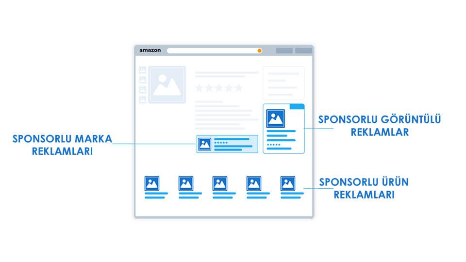 Amazon Sponsorlu Reklam Konumları Ürün Sayfası